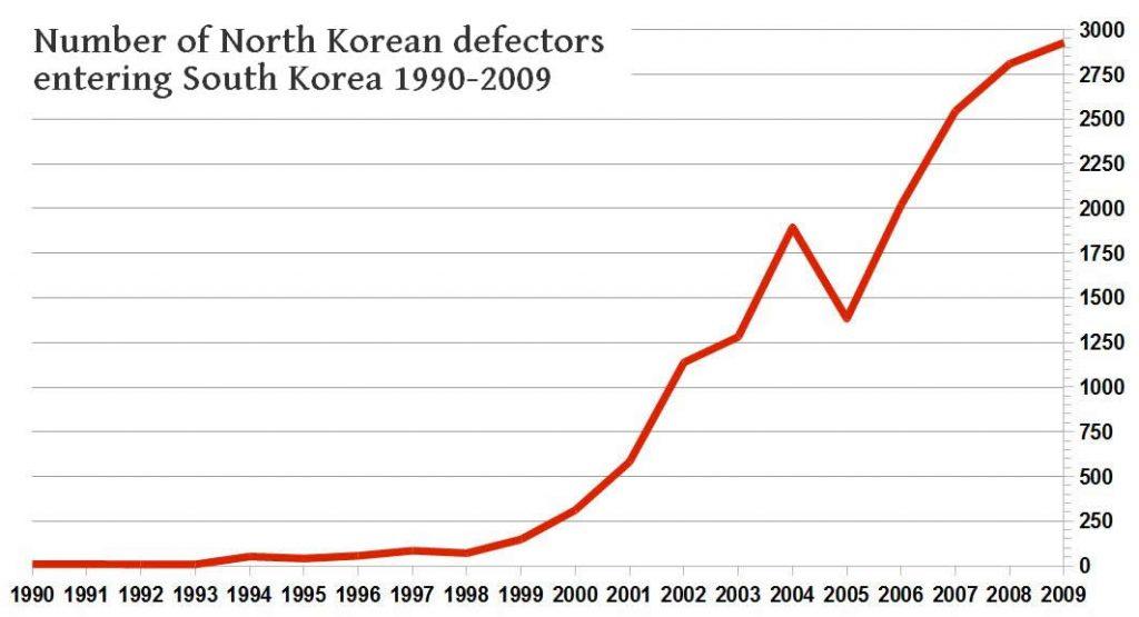 NK_defectors_1990-2005 copy