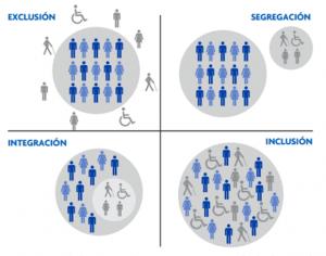 Integratie Inclusie